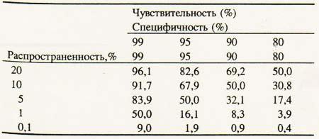 table 6 Значение ошибки классификации для скрининга
