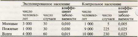 table 7 Стандартизация