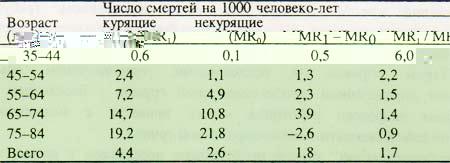 table 9 Когортные исследования. Часть 1