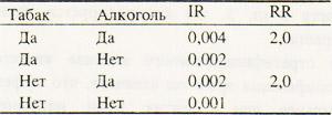 10 3 Когортное исследование