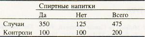 Число случаев и число контролей по употреблению спиртных напитков