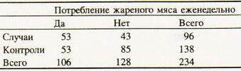 9 6 Исследование случай контроль