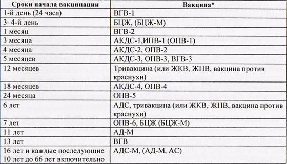 slo tab 1 Календарь профилактических прививок