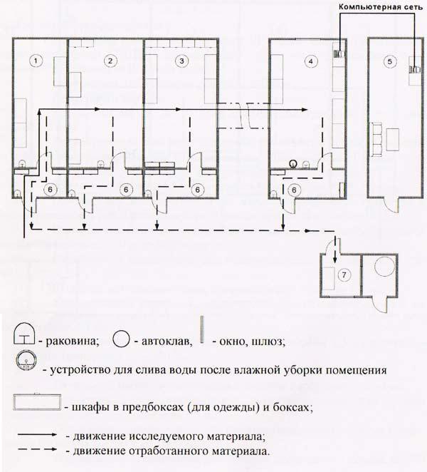 План ПЦР-лаборатории