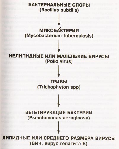 схема устойчивости микроорганизмов к дезинфекции