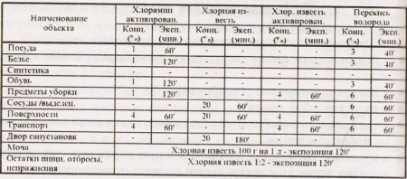 t 10 450x198 Заключительная дезинфекция при сибирской язве