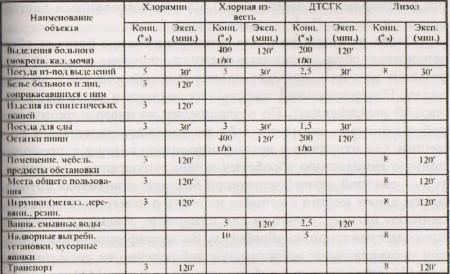 t 11 450x274 Дезинфекция при особо опасных вирусных геморрагических лихорадках. Часть 1