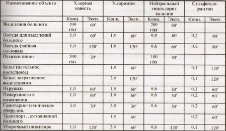 t 5 449x261 Дезинфекция при вирусном гепатите А