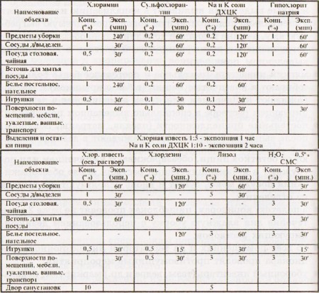 Инструкция По Проведению Текущей И Заключительной Дезинфекции При Туберкулезе